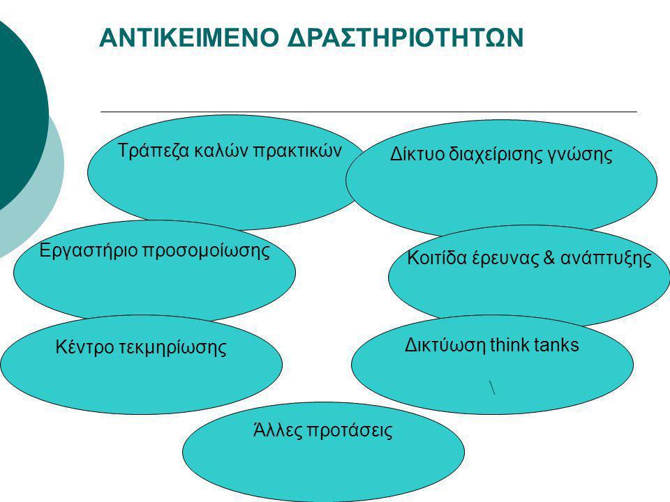 ΑΝΤΙΚΕΙΜΕΝΟ ΔΡΑΣΤΗΡΙΟΤΗΤΩΝ Τράπεζα καλών πρακτικών Εργαστήριο προσομοίωσης Δίκτυο διαχείρισης γνώσης Κέντρο τεκμηρίωσης Κοιτίδα έρευνας & ανάπτυξης Δικτύωση think tanks \ Άλλες προτάσεις
