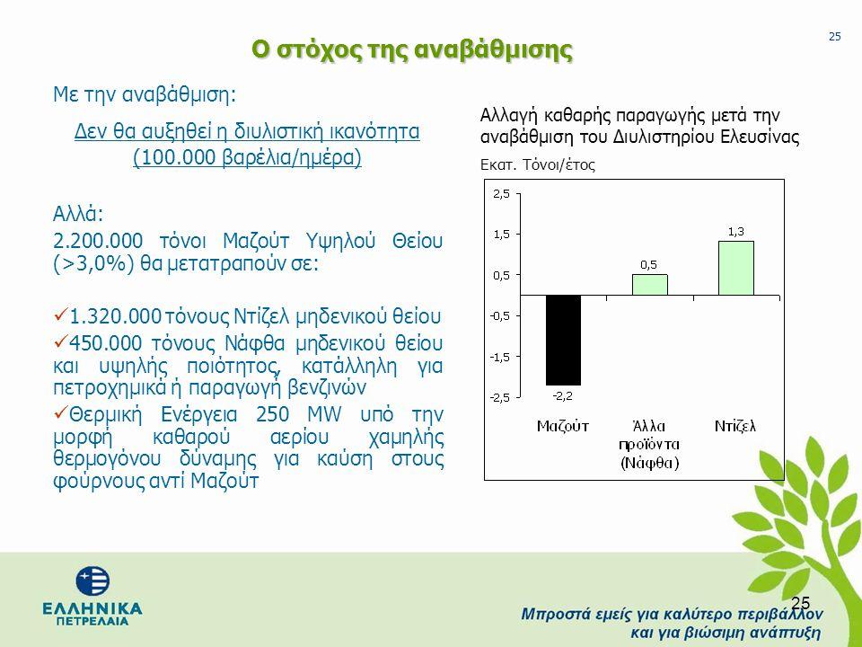 25 Ο στόχος της αναβάθμισης Με την αναβάθμιση: Δεν θα αυξηθεί η διυλιστική ικανότητα (100.000 βαρέλια/ημέρα) Αλλά: 2.200.000 τόνοι Μαζούτ Υψηλού Θείου