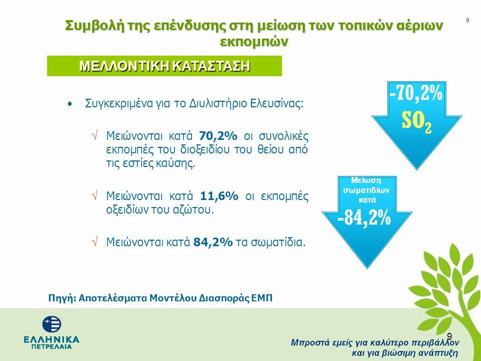 9 9 •Συγκεκριμένα για το Διυλιστήριο Ελευσίνας: √ Μειώνονται κατά 70,2% οι συνολικές εκπομπές του διοξειδίου του θείου από τις εστίες καύσης. √ Μειώνο