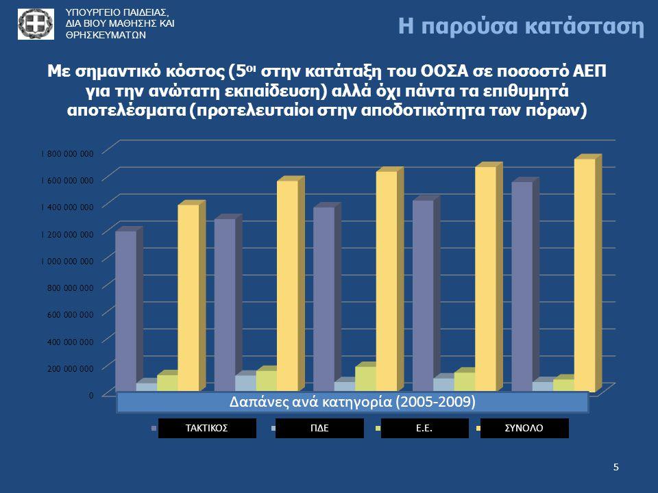 5 Με σημαντικό κόστος (5 οι στην κατάταξη του ΟΟΣΑ σε ποσοστό ΑΕΠ για την ανώτατη εκπαίδευση) αλλά όχι πάντα τα επιθυμητά αποτελέσματα (προτελευταίοι στην αποδοτικότητα των πόρων) ΤΑΚΤΙΚΟΣΠΔΕΕ.Ε.ΣΥΝΟΛΟ Δαπάνες ανά κατηγορία (2005-2009) ΥΠΟΥΡΓΕΙΟ ΠΑΙΔΕΙΑΣ, ΔΙΑ ΒΙΟΥ ΜΑΘΗΣΗΣ ΚΑΙ ΘΡΗΣΚΕΥΜΑΤΩΝ Η παρούσα κατάσταση
