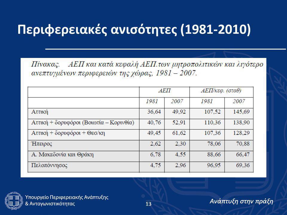 Ανάπτυξη στην πράξη 13 Περιφερειακές ανισότητες (1981-2010)