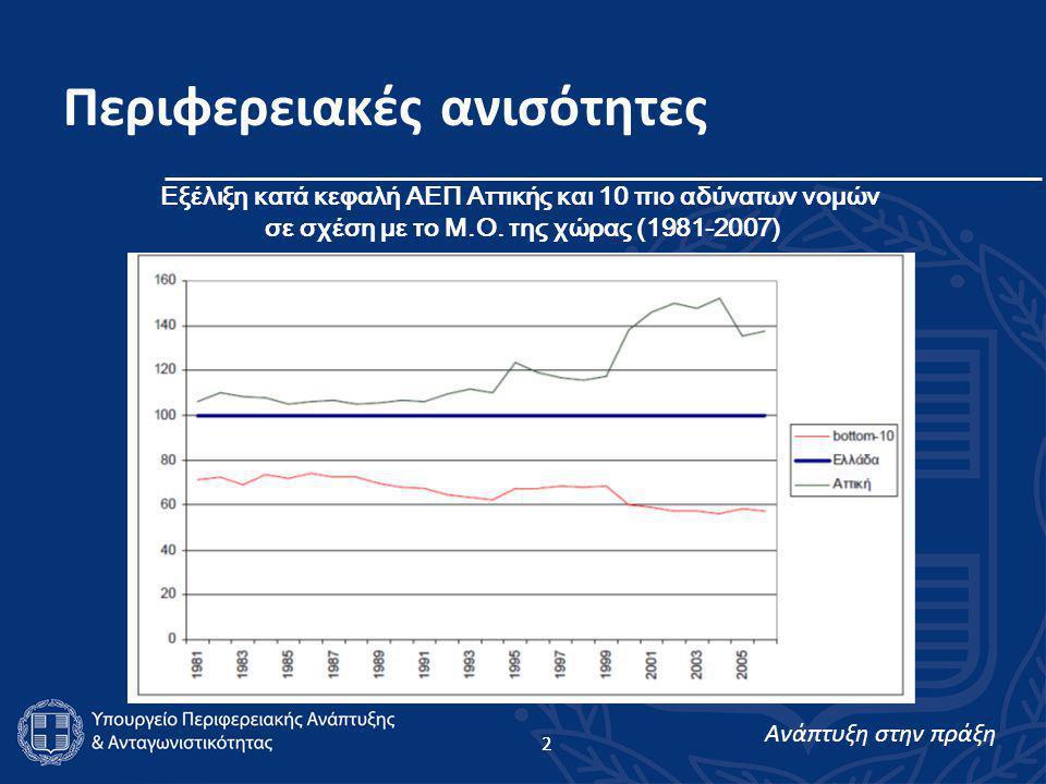 Ανάπτυξη στην πράξη 2 Περιφερειακές ανισότητες 2 Εξέλιξη κατά κεφαλή ΑΕΠ Αττικής και 10 πιο αδύνατων νομών σε σχέση με το Μ.Ο.