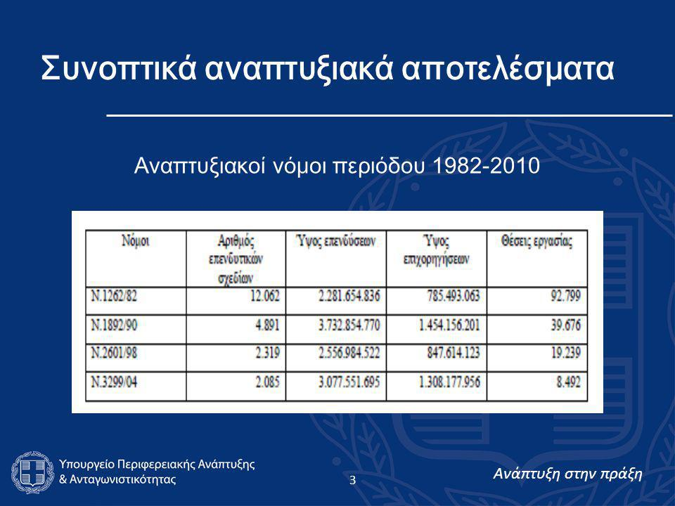 Ανάπτυξη στην πράξη 3 Συνοπτικά αναπτυξιακά αποτελέσματα Αναπτυξιακοί νόμοι περιόδου 1982-2010