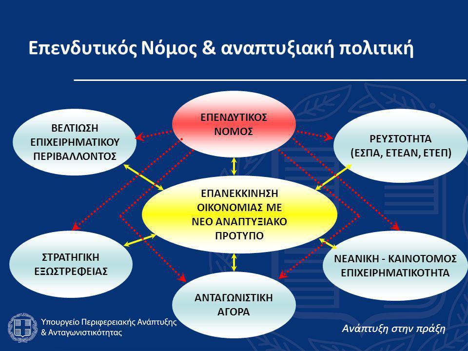 Ανάπτυξη στην πράξη 4 Επενδυτικός Νόμος & αναπτυξιακή πολιτική ΑΝΤΑΓΩΝΙΣΤΙΚΗ ΑΓΟΡΑ ΕΠΑΝΕΚΚΙΝΗΣΗ ΟΙΚΟΝΟΜΙΑΣ ΜΕ ΝΕΟ ΑΝΑΠΤΥΞΙΑΚΟ ΠΡΟΤΥΠΟ ΝΕΑΝΙΚΗ - ΚΑΙΝΟΤΟΜΟΣ ΕΠΙΧΕΙΡΗΜΑΤΙΚΟΤΗΤΑ ΕΠΕΝΔΥΤΙΚΟΣ ΝΟΜΟΣ ΡΕΥΣΤΟΤΗΤΑ (ΕΣΠΑ, ΕΤΕΑΝ, ΕΤΕΠ) ΣΤΡΑΤΗΓΙΚΗ ΕΞΩΣΤΡΕΦΕΙΑΣ ΒΕΛΤΙΩΣΗ ΕΠΙΧΕΙΡΗΜΑΤΙΚΟΥ ΠΕΡΙΒΑΛΛΟΝΤΟΣ