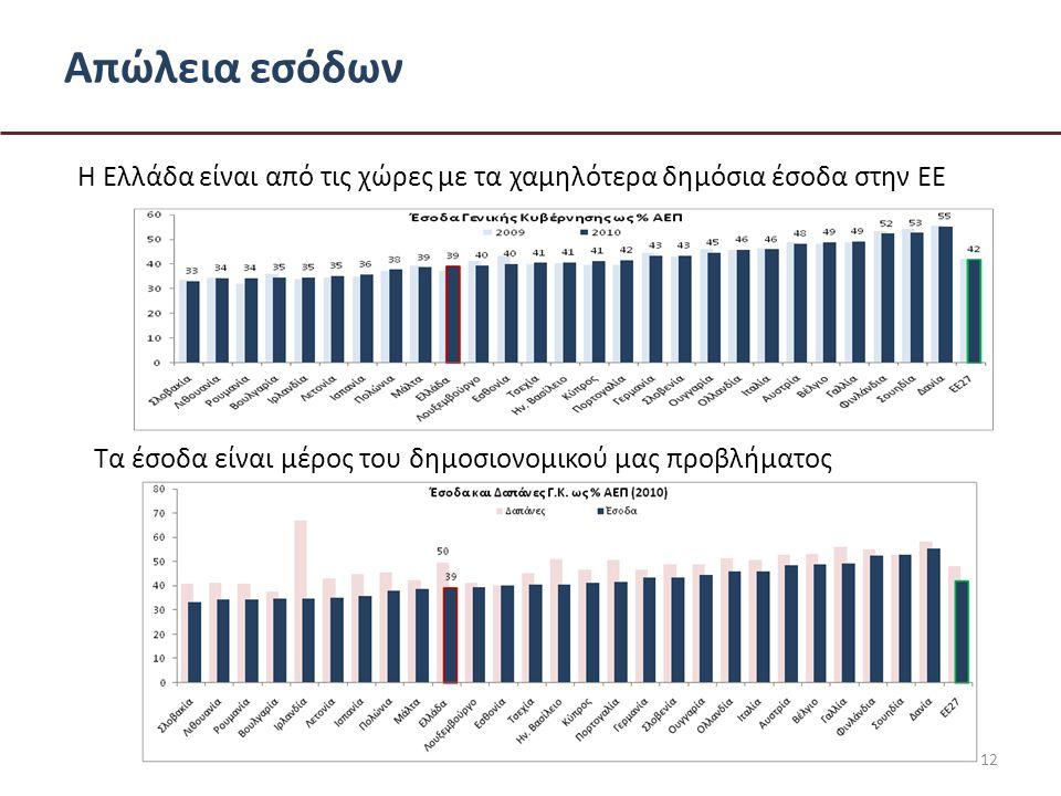 Απώλεια εσόδων Τα έσοδα είναι μέρος του δημοσιονομικού μας προβλήματος 12 Η Ελλάδα είναι από τις χώρες με τα χαμηλότερα δημόσια έσοδα στην ΕΕ