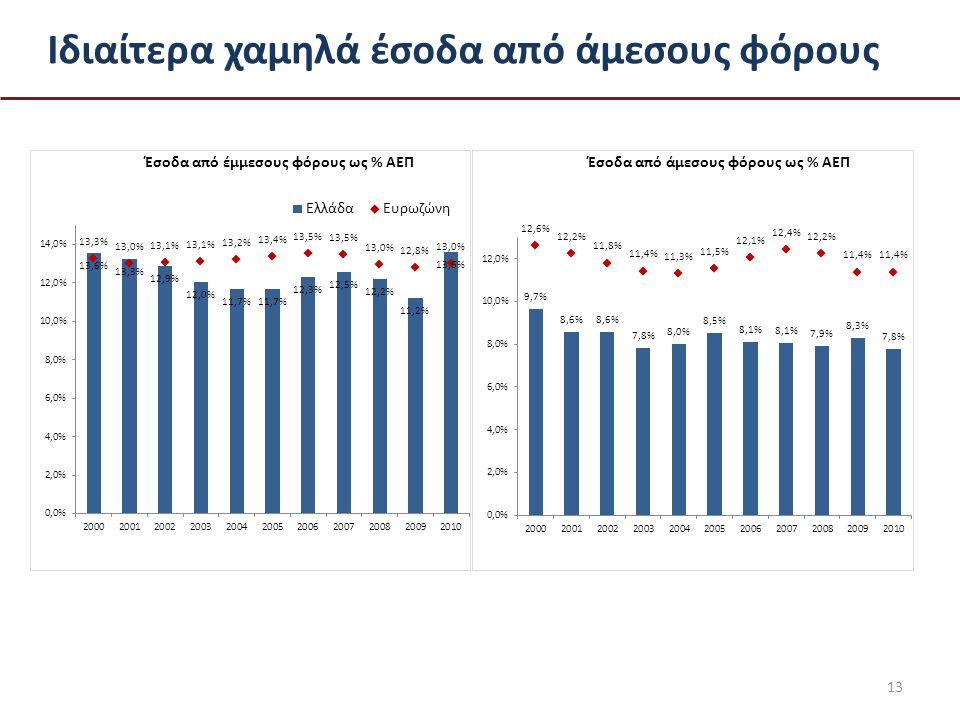 Ιδιαίτερα χαμηλά έσοδα από άμεσους φόρους 13
