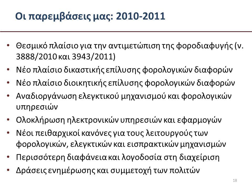 Οι παρεμβάσεις μας: 2010-2011 • Θεσμικό πλαίσιο για την αντιμετώπιση της φοροδιαφυγής (ν.