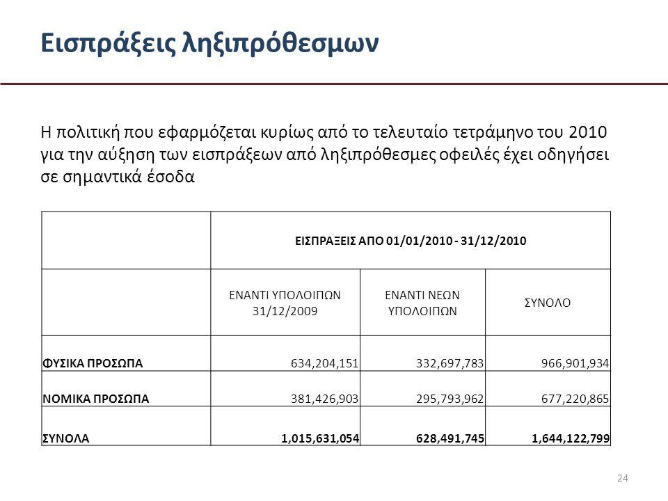 Εισπράξεις ληξιπρόθεσμων Η πολιτική που εφαρμόζεται κυρίως από το τελευταίο τετράμηνο του 2010 για την αύξηση των εισπράξεων από ληξιπρόθεσμες οφειλές έχει οδηγήσει σε σημαντικά έσοδα ΕΙΣΠΡΑΞΕΙΣ ΑΠO 01/01/2010 - 31/12/2010 ΕΝΑΝΤΙ ΥΠΟΛΟΙΠΩΝ 31/12/2009 ΕΝΑΝΤΙ ΝΕΩΝ ΥΠΟΛΟΙΠΩΝ ΣΥΝΟΛΟ ΦΥΣΙΚΑ ΠΡΟΣΩΠΑ634,204,151332,697,783966,901,934 ΝΟΜΙΚΑ ΠΡΟΣΩΠΑ381,426,903295,793,962677,220,865 ΣΥΝΟΛΑ1,015,631,054628,491,7451,644,122,799 24