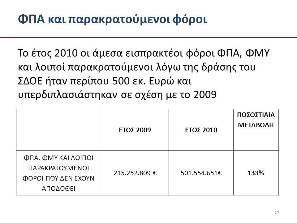 ΦΠΑ και παρακρατούμενοι φόροι Το έτος 2010 οι άμεσα εισπρακτέοι φόροι ΦΠΑ, ΦΜΥ και λοιποί παρακρατούμενοι λόγω της δράσης του ΣΔΟΕ ήταν περίπου 500 εκ.