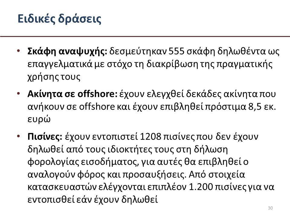 Ειδικές δράσεις • Σκάφη αναψυχής: δεσμεύτηκαν 555 σκάφη δηλωθέντα ως επαγγελματικά με στόχο τη διακρίβωση της πραγματικής χρήσης τους • Ακίνητα σε offshore: έχουν ελεγχθεί δεκάδες ακίνητα που ανήκουν σε offshore και έχουν επιβληθεί πρόστιμα 8,5 εκ.