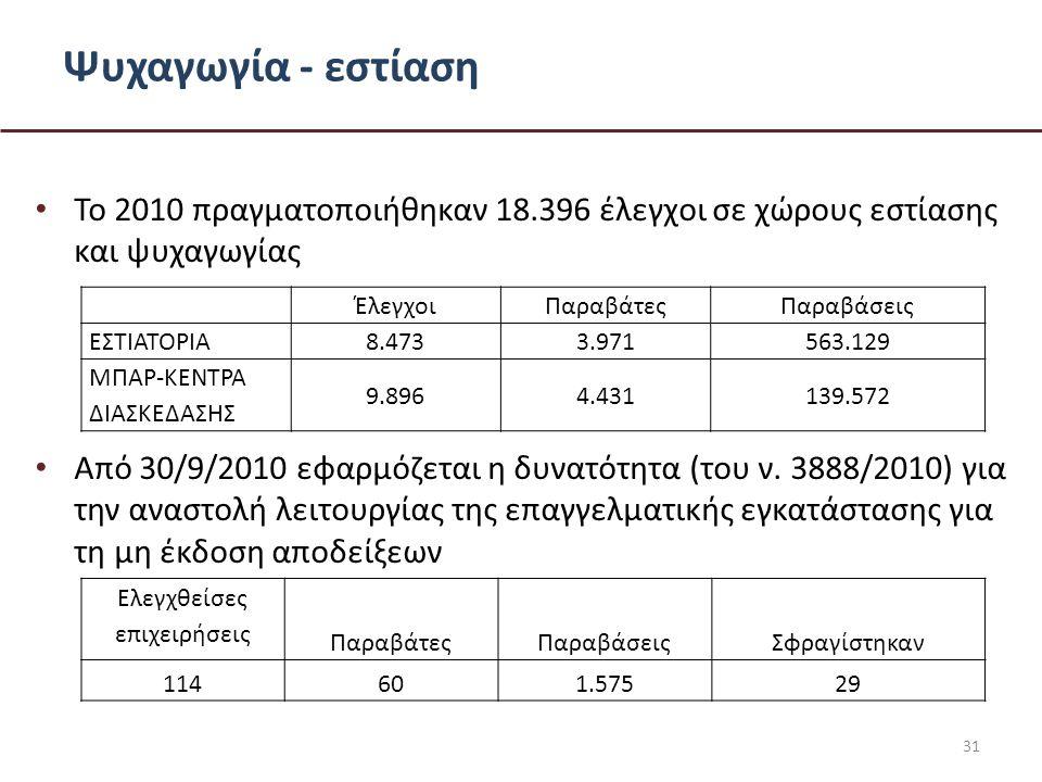 Ψυχαγωγία - εστίαση • Το 2010 πραγματοποιήθηκαν 18.396 έλεγχοι σε χώρους εστίασης και ψυχαγωγίας • Από 30/9/2010 εφαρμόζεται η δυνατότητα (του ν.