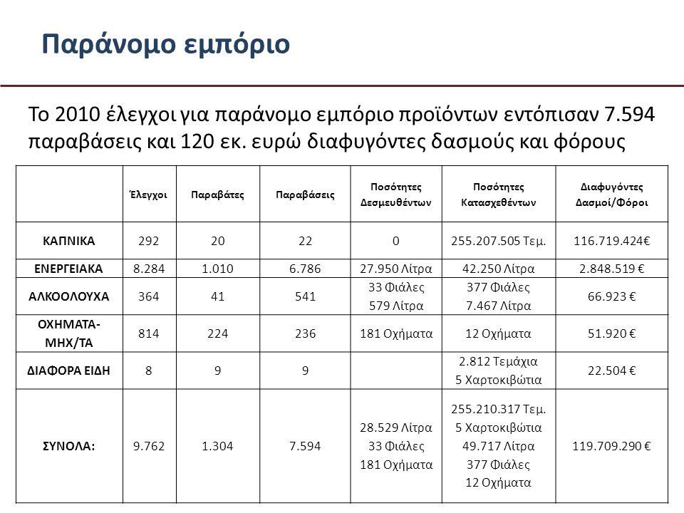 Παράνομο εμπόριο To 2010 έλεγχοι για παράνομο εμπόριο προϊόντων εντόπισαν 7.594 παραβάσεις και 120 εκ.