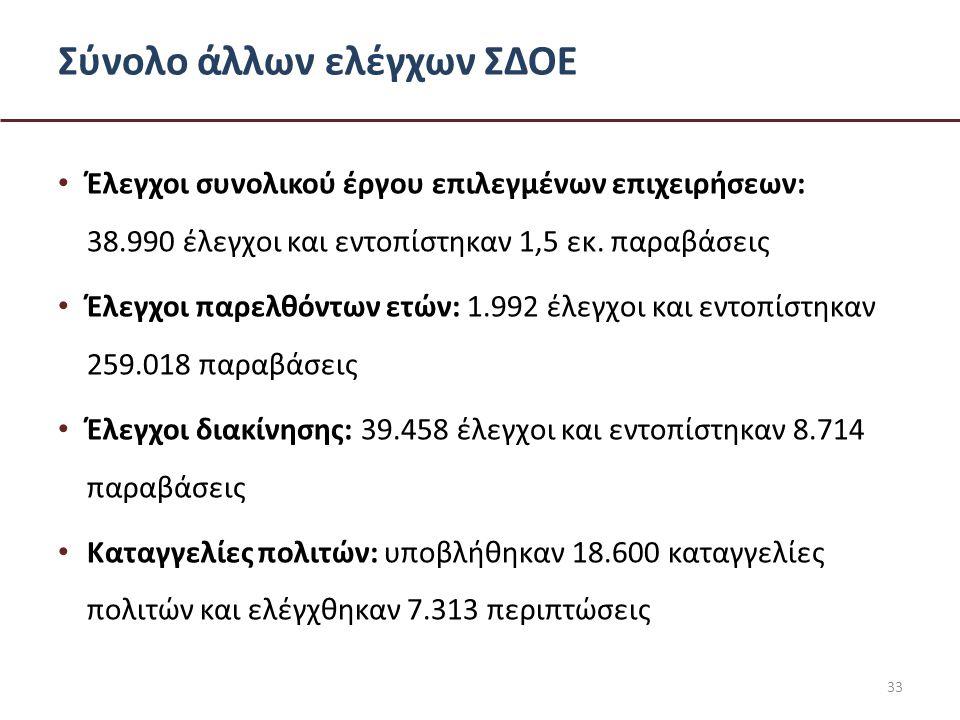 Σύνολο άλλων ελέγχων ΣΔΟΕ • Έλεγχοι συνολικού έργου επιλεγμένων επιχειρήσεων: 38.990 έλεγχοι και εντοπίστηκαν 1,5 εκ.