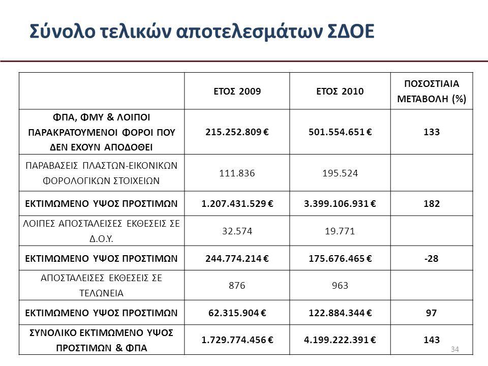 Σύνολο τελικών αποτελεσμάτων ΣΔΟΕ 34 ΕΤΟΣ 2009ΕΤΟΣ 2010 ΠΟΣΟΣΤΙΑΙΑ ΜΕΤΑΒΟΛΗ (%) ΦΠΑ, ΦΜΥ & ΛΟΙΠΟΙ ΠΑΡΑΚΡΑΤΟΥΜΕΝΟΙ ΦΟΡΟΙ ΠΟΥ ΔΕΝ ΕΧΟΥΝ ΑΠΟΔΟΘΕΙ 215.252.809 €501.554.651 €133 ΠΑΡΑΒΑΣΕΙΣ ΠΛΑΣΤΩΝ-ΕΙΚΟΝΙΚΩΝ ΦΟΡΟΛΟΓΙΚΩΝ ΣΤΟΙΧΕΙΩΝ 111.836195.524 ΕΚΤΙΜΩΜΕΝΟ ΥΨΟΣ ΠΡΟΣΤΙΜΩΝ1.207.431.529 €3.399.106.931 €182 ΛΟΙΠΕΣ ΑΠΟΣΤΑΛΕΙΣΕΣ ΕΚΘΕΣΕΙΣ ΣΕ Δ.Ο.Υ.