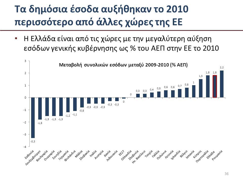 Τα δημόσια έσοδα αυξήθηκαν το 2010 περισσότερο από άλλες χώρες της ΕΕ • Η Ελλάδα είναι από τις χώρες με την μεγαλύτερη αύξηση εσόδων γενικής κυβέρνησης ως % του ΑΕΠ στην ΕΕ το 2010 36