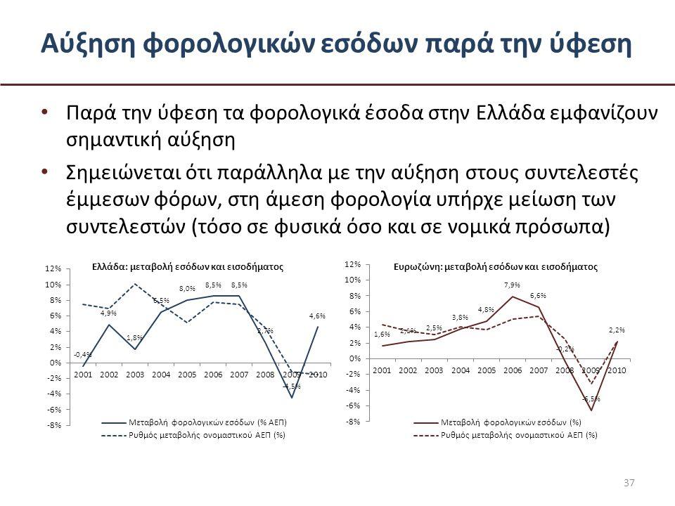 Αύξηση φορολογικών εσόδων παρά την ύφεση • Παρά την ύφεση τα φορολογικά έσοδα στην Ελλάδα εμφανίζουν σημαντική αύξηση • Σημειώνεται ότι παράλληλα με την αύξηση στους συντελεστές έμμεσων φόρων, στη άμεση φορολογία υπήρχε μείωση των συντελεστών (τόσο σε φυσικά όσο και σε νομικά πρόσωπα) 37