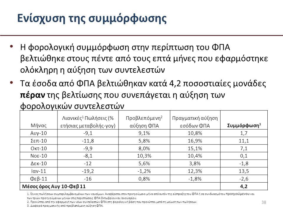 Ενίσχυση της συμμόρφωσης • Η φορολογική συμμόρφωση στην περίπτωση του ΦΠΑ βελτιώθηκε στους πέντε από τους επτά μήνες που εφαρμόστηκε ολόκληρη η αύξηση των συντελεστών • Τα έσοδα από ΦΠΑ βελτιώθηκαν κατά 4,2 ποσοστιαίες μονάδες πέραν της βελτίωσης που συνεπάγεται η αύξηση των φορολογικών συντελεστών 38 Μήνας Λιανικές 1 Πωλήσεις (% ετήσιας μεταβολής-yoy) Προβλεπόμενη 2 αύξηση ΦΠΑ Πραγματική αύξηση εσόδων ΦΠΑΣυμμόρφωση 3 Αυγ-10-9,19,1%10,8%1,7 Σεπ-10-11,85,8%16,9%11,1 Οκτ-10-9,98,0%15,1%7,1 Νοε-10-8,110,3%10,4%0,1 Δεκ-10-125,6%3,8%-1,8 Ιαν-11-19,2-1,2%12,3%13,5 Φεβ-11-160,8%-1,8%-2,6 Μέσος όρος Αυγ 10-Φεβ 114,2 1.