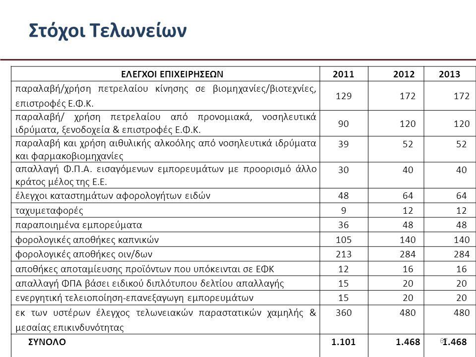 Στόχοι Τελωνείων 67 ΕΛΕΓΧΟΙ ΕΠΙΧΕΙΡΗΣΕΩΝ 201120122013 παραλαβή/χρήση πετρελαίου κίνησης σε βιομηχανίες/βιοτεχνίες, επιστροφές Ε.Φ.Κ.