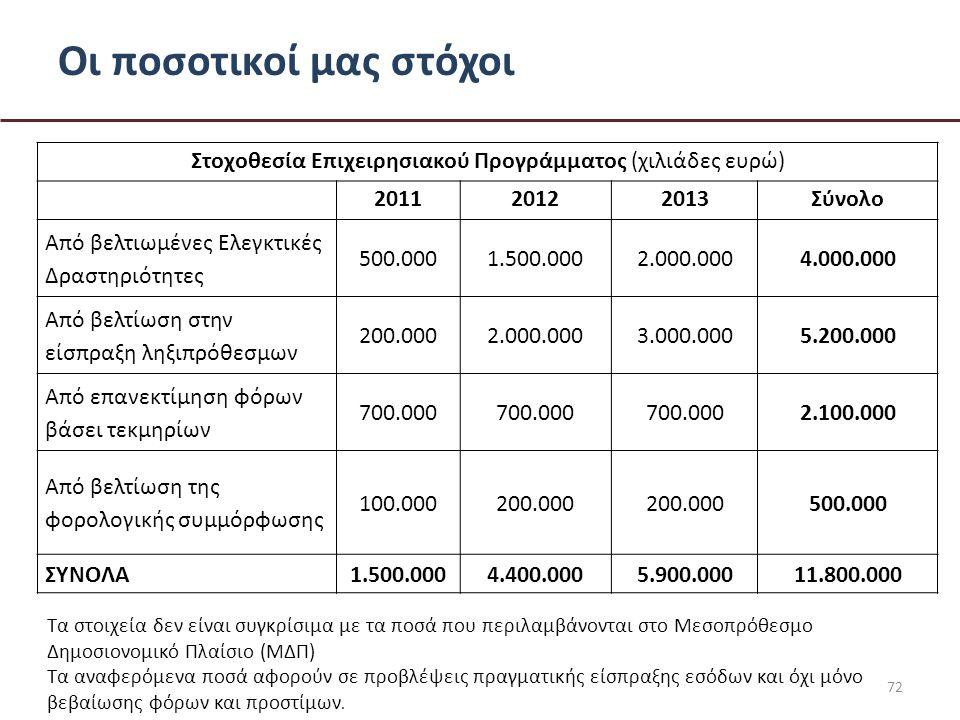 Οι ποσοτικοί μας στόχοι 72 Στοχοθεσία Επιχειρησιακού Προγράμματος (χιλιάδες ευρώ) 201120122013Σύνολο Από βελτιωμένες Ελεγκτικές Δραστηριότητες 500.0001.500.0002.000.0004.000.000 Από βελτίωση στην είσπραξη ληξιπρόθεσμων 200.0002.000.0003.000.0005.200.000 Από επανεκτίμηση φόρων βάσει τεκμηρίων 700.000 2.100.000 Από βελτίωση της φορολογικής συμμόρφωσης 100.000200.000 500.000 ΣΥΝΟΛΑ1.500.0004.400.0005.900.00011.800.000 Τα στοιχεία δεν είναι συγκρίσιμα με τα ποσά που περιλαμβάνονται στο Μεσοπρόθεσμο Δημοσιονομικό Πλαίσιο (ΜΔΠ) Τα αναφερόμενα ποσά αφορούν σε προβλέψεις πραγματικής είσπραξης εσόδων και όχι μόνο βεβαίωσης φόρων και προστίμων.