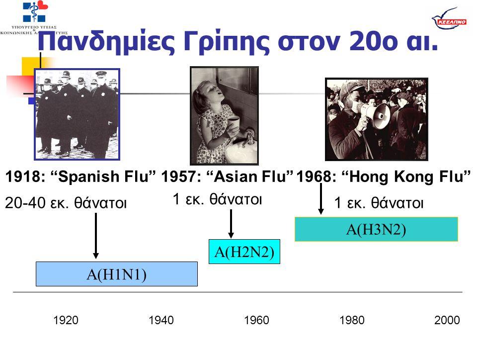 """Πανδημίες Γρίπης στον 20ο αι. 19201940196019802000 A(H1N1) A(H2N2) A(H3N2) 1918: """"Spanish Flu""""1957: """"Asian Flu""""1968: """"Hong Kong Flu"""" 20-40 εκ. θάνατοι"""