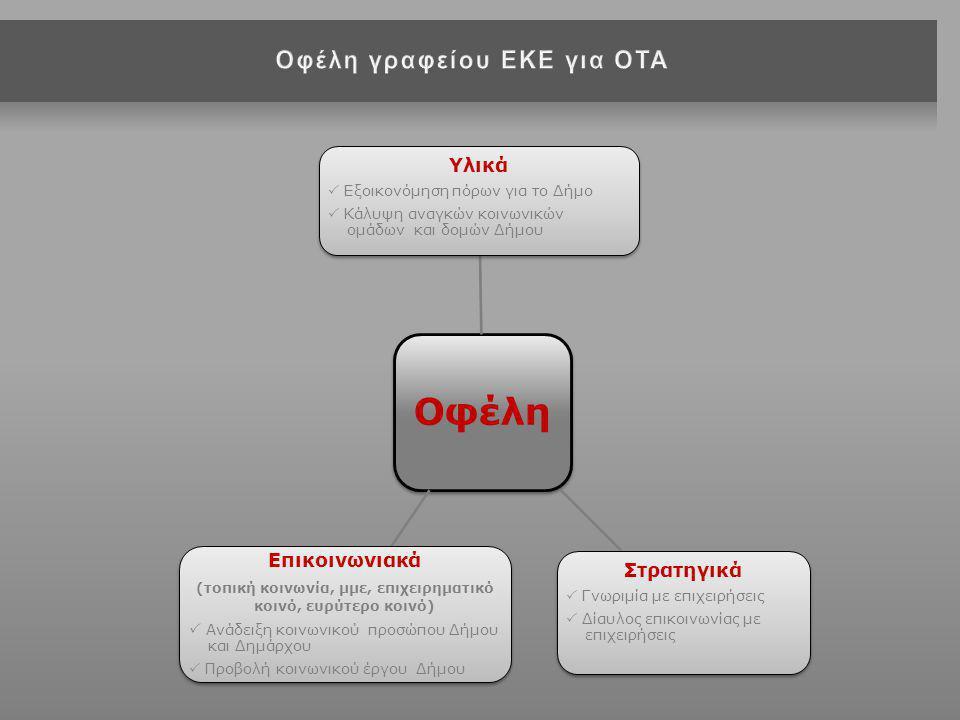 Οφέλη Yλικά  Εξοικονόμηση πόρων για το Δήμο  Κάλυψη αναγκών κοινωνικών ομάδων και δομών Δήμου Στρατηγικά  Γνωριμία με επιχειρήσεις  Δίαυλος επικοινωνίας με επιχειρήσεις Επικοινωνιακά (τοπική κοινωνία, μμε, επιχειρηματικό κοινό, ευρύτερο κοινό)  Ανάδειξη κοινωνικού προσώπου Δήμου και Δημάρχου  Προβολή κοινωνικού έργου Δήμου