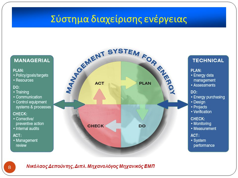 Σύστημα διαχείρισης ενέργειας Νικόλαος Δεπούντης, Διπλ. Μηχανολόγος Μηχανικός ΕΜΠ 8