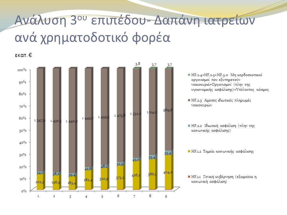 Ανάλυση 3 ου επιπέδου- Δαπάνη ιατρείων ανά χρηματοδοτικό φορέα εκατ. €