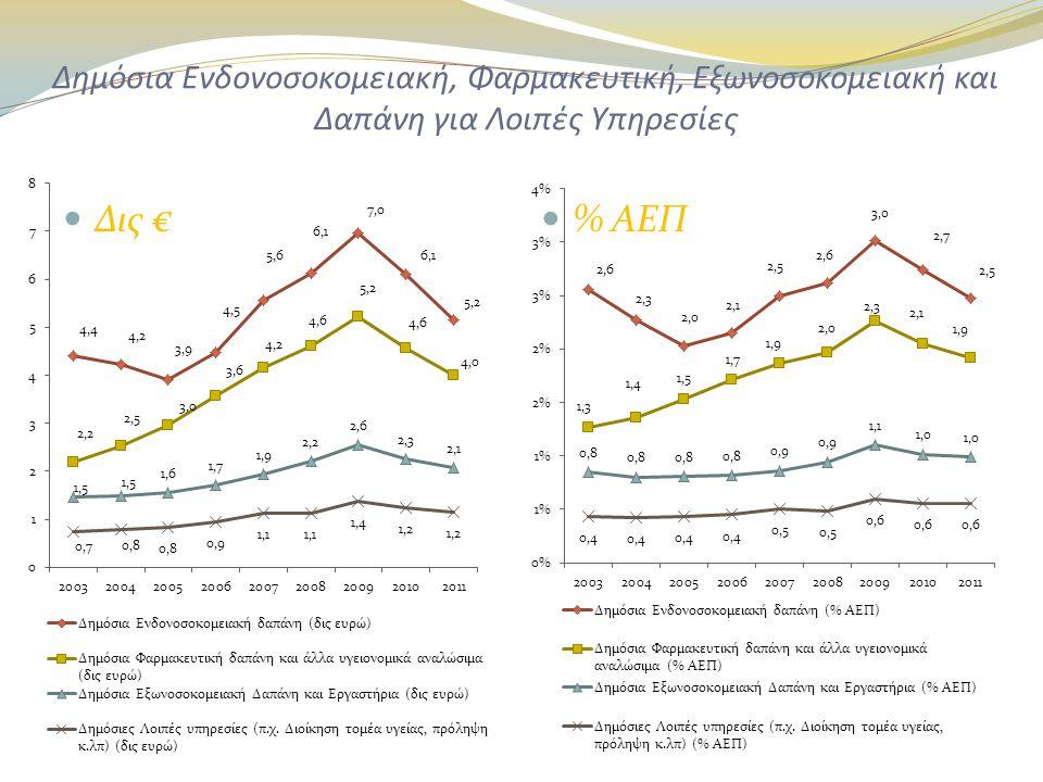 Δημόσια Ενδονοσοκομειακή, Φαρμακευτική, Εξωνοσοκομειακή και Δαπάνη για Λοιπές Υπηρεσίες  Δις €  % ΑΕΠ