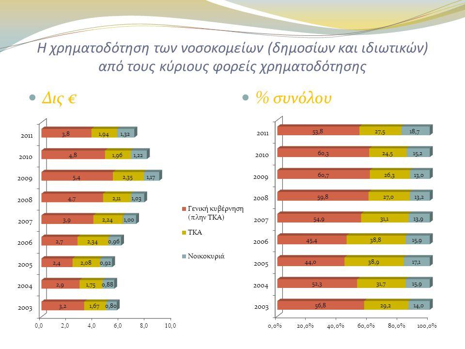 Η χρηματοδότηση των νοσοκομείων (δημοσίων και ιδιωτικών) από τους κύριους φορείς χρηματοδότησης  Δις €  % συνόλου