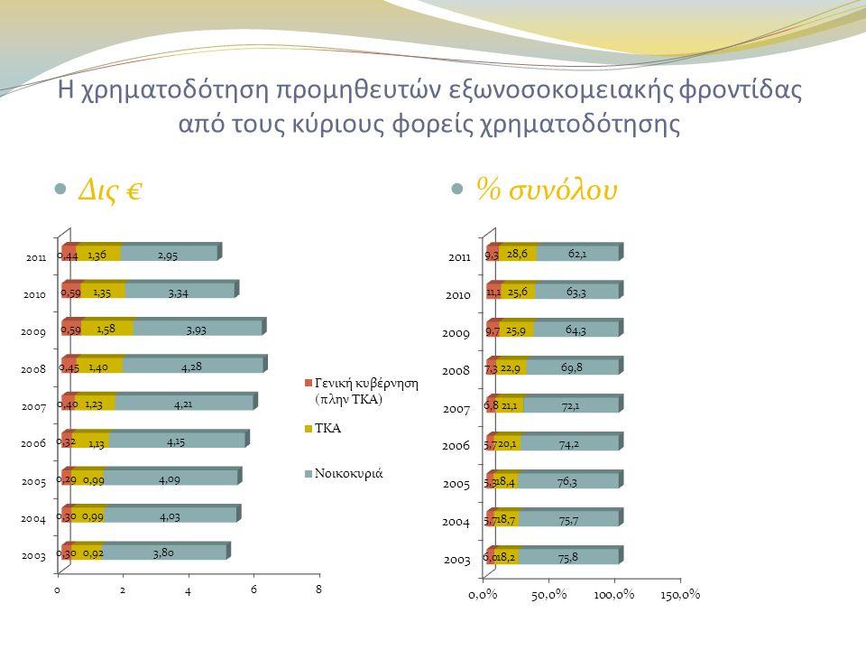 Η χρηματοδότηση προμηθευτών εξωνοσοκομειακής φροντίδας από τους κύριους φορείς χρηματοδότησης  Δις €  % συνόλου