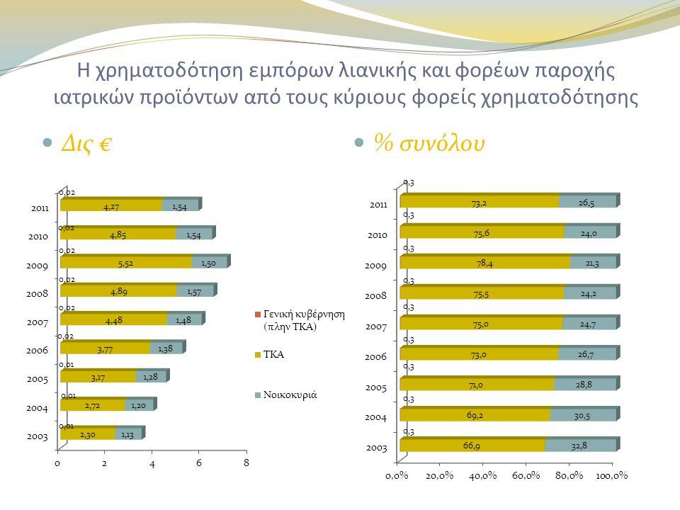 Η χρηματοδότηση εμπόρων λιανικής και φορέων παροχής ιατρικών προϊόντων από τους κύριους φορείς χρηματοδότησης  Δις €  % συνόλου
