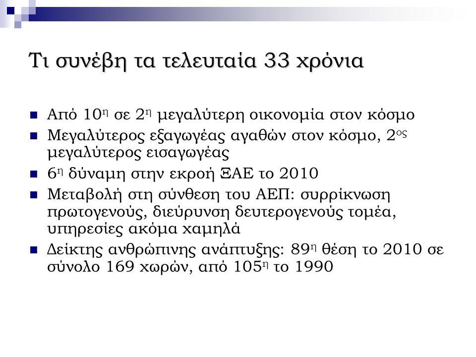 Τι συνέβη τα τελευταία 33 χρόνια  Από 10 η σε 2 η μεγαλύτερη οικονομία στον κόσμο  Μεγαλύτερος εξαγωγέας αγαθών στον κόσμο, 2 ος μεγαλύτερος εισαγωγέας  6 η δύναμη στην εκροή ΞΑΕ το 2010  Μεταβολή στη σύνθεση του ΑΕΠ: συρρίκνωση πρωτογενούς, διεύρυνση δευτερογενούς τομέα, υπηρεσίες ακόμα χαμηλά  Δείκτης ανθρώπινης ανάπτυξης: 89 η θέση το 2010 σε σύνολο 169 χωρών, από 105 η το 1990