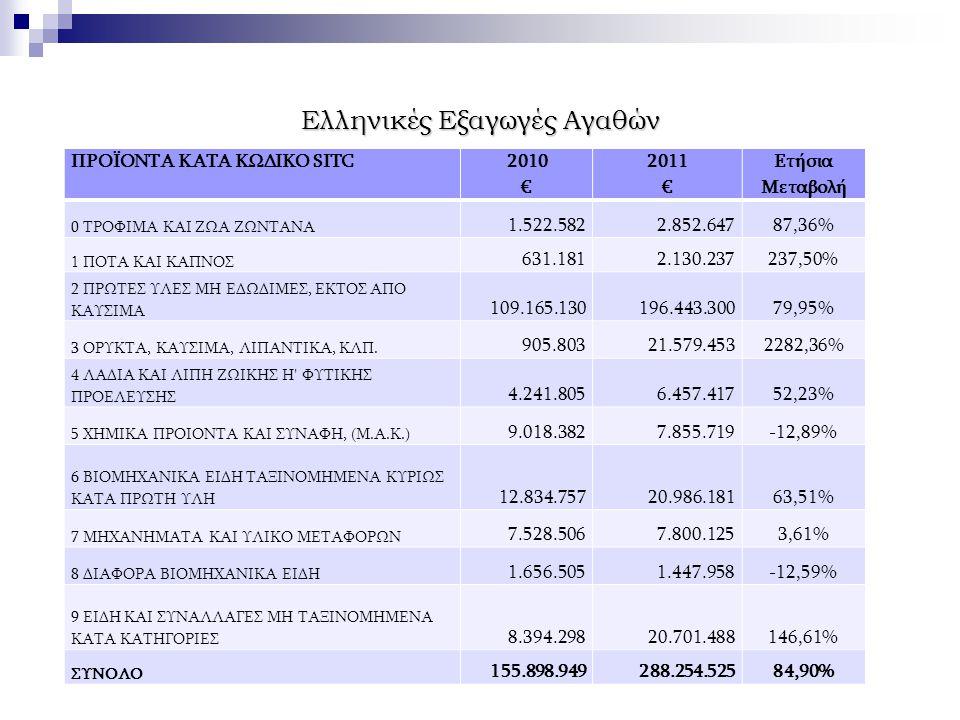 Ελληνικές Εξαγωγές Αγαθών ΠΡΟΪΟΝΤΑ ΚΑΤΑ ΚΩΔΙΚO SITC 2010 € 2011 € Ετήσια Μεταβολή 0 ΤΡΟΦΙΜΑ ΚΑΙ ΖΩΑ ΖΩΝΤΑΝΑ 1.522.5822.852.64787,36% 1 ΠΟΤΑ ΚΑΙ ΚΑΠΝΟΣ 631.1812.130.237237,50% 2 ΠΡΩΤΕΣ ΥΛΕΣ ΜΗ ΕΔΩΔΙΜΕΣ, ΕΚΤΟΣ ΑΠΟ ΚΑΥΣΙΜΑ 109.165.130196.443.30079,95% 3 ΟΡΥΚΤΑ, ΚΑΥΣΙΜΑ, ΛΙΠΑΝΤΙΚΑ, ΚΛΠ.