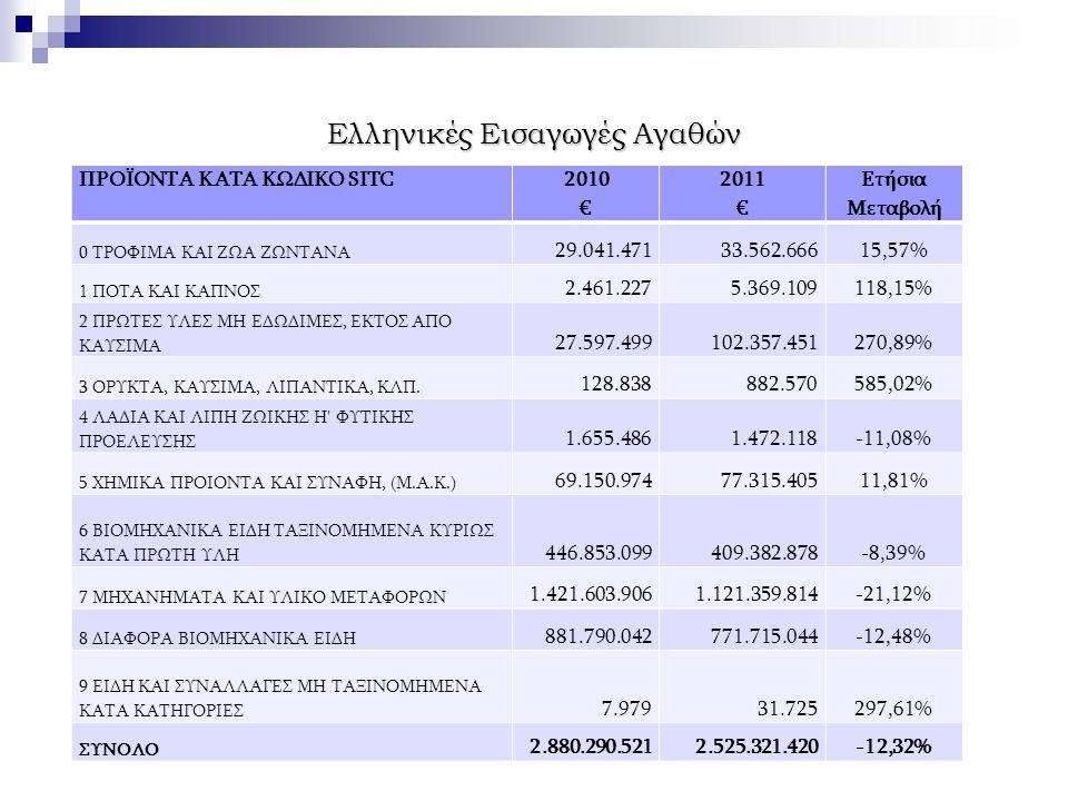 Ελληνική επενδυτική παρουσία  1978 – 2010: 101 επενδυτικά σχέδια, υλοποιηθείσες επενδύσεις ~ 89,5 εκ.