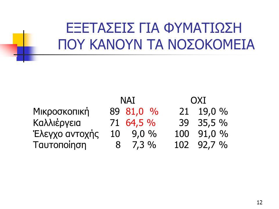 12 ΕΞΕΤΑΣΕΙΣ ΓΙΑ ΦΥΜΑΤΙΩΣΗ ΠΟΥ ΚΑΝΟΥΝ ΤΑ ΝΟΣΟΚΟΜΕΙΑ ΝΑΙ ΟΧΙ Μικροσκοπική 89 81,0 % 21 19,0 % Καλλιέργεια 71 64,5 % 39 35,5 % Έλεγχο αντοχής 10 9,0 % 100 91,0 % Ταυτοποίηση 8 7,3 % 102 92,7 %