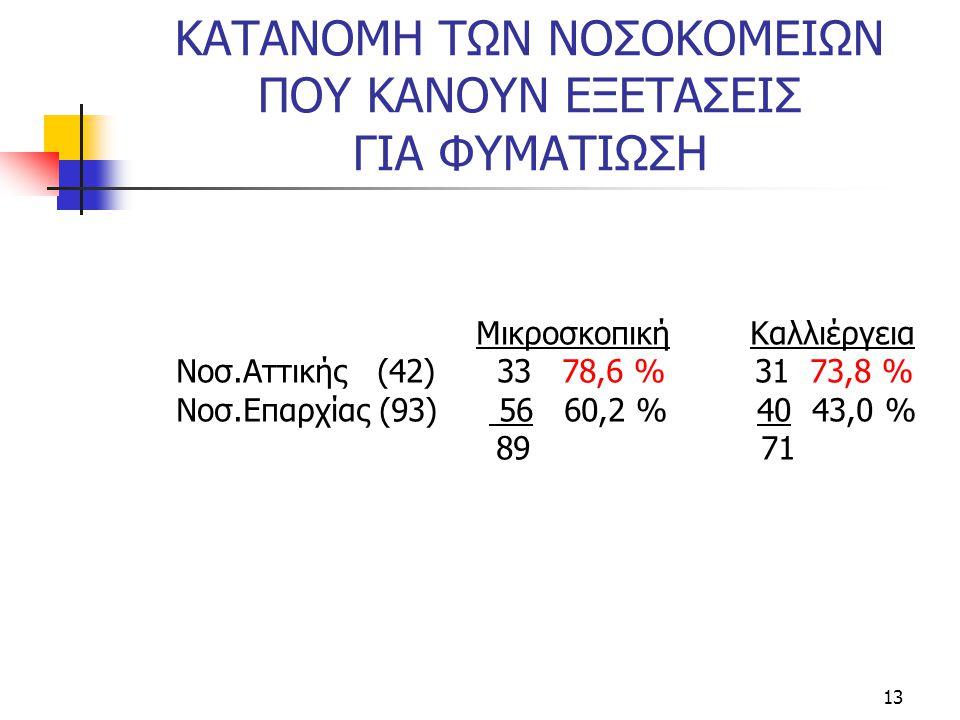 13 ΚΑΤΑΝΟΜΗ ΤΩΝ ΝΟΣΟΚΟΜΕΙΩΝ ΠΟΥ ΚΑΝΟΥΝ ΕΞΕΤΑΣΕΙΣ ΓΙΑ ΦΥΜΑΤΙΩΣΗ Μικροσκοπική Καλλιέργεια Νοσ.Αττικής (42) 33 78,6 % 31 73,8 % Νοσ.Επαρχίας (93) 56 60,2 % 40 43,0 % 89 71