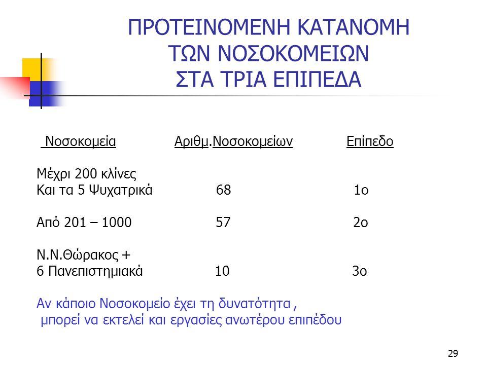 29 ΠΡΟΤΕΙΝΟΜΕΝΗ ΚΑΤΑΝΟΜΗ ΤΩΝ ΝΟΣΟΚΟΜΕΙΩΝ ΣΤΑ ΤΡΙΑ ΕΠΙΠΕΔΑ Νοσοκομεία Αριθμ.Νοσοκομείων Επίπεδο Μέχρι 200 κλίνες Και τα 5 Ψυχατρικά 68 1ο Από 201 – 1000 57 2ο Ν.Ν.Θώρακος + 6 Πανεπιστημιακά 10 3ο Αν κάποιο Νοσοκομείο έχει τη δυνατότητα, μπορεί να εκτελεί και εργασίες ανωτέρου επιπέδου