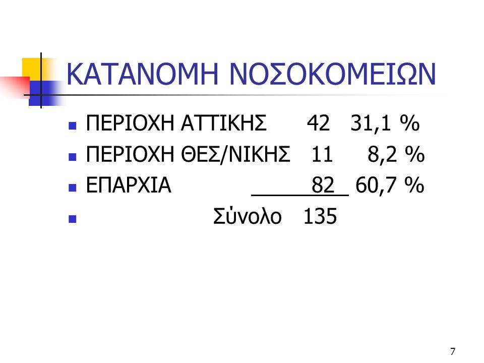 7 ΚΑΤΑΝΟΜΗ ΝΟΣΟΚΟΜΕΙΩΝ  ΠΕΡΙΟΧΗ ΑΤΤΙΚΗΣ 42 31,1 %  ΠΕΡΙΟΧΗ ΘΕΣ/ΝΙΚΗΣ 11 8,2 %  ΕΠΑΡΧΙΑ 82 60,7 %  Σύνολο 135