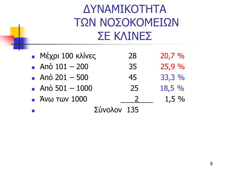 9 ΔΥΝΑΜΙΚΟΤΗΤΑ ΤΩΝ ΝΟΣΟΚΟΜΕΙΩΝ ΣΕ ΚΛΙΝΕΣ  Αττική Θεσ/νίκη Επαρχία  Μέχρι 100 2 4,8% 2 18,2% 24 29,2%  101 – 200 10 23,85 - 25 30,5%  201 – 500 14 33,3% 5 45,5% 26 31,7%  501 – 1000 15 35,7% 4 36,3% 6 18,5%  >1000 1 2,4% - 1 1,2%  ΣΥΝΟΛΟΝ 42 100% 11 100% 82 100%