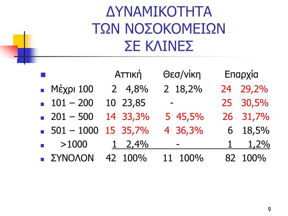 9 ΔΥΝΑΜΙΚΟΤΗΤΑ ΤΩΝ ΝΟΣΟΚΟΜΕΙΩΝ ΣΕ ΚΛΙΝΕΣ  Αττική Θεσ/νίκη Επαρχία  Μέχρι 100 2 4,8% 2 18,2% 24 29,2%  101 – 200 10 23,85 - 25 30,5%  201 – 500 14