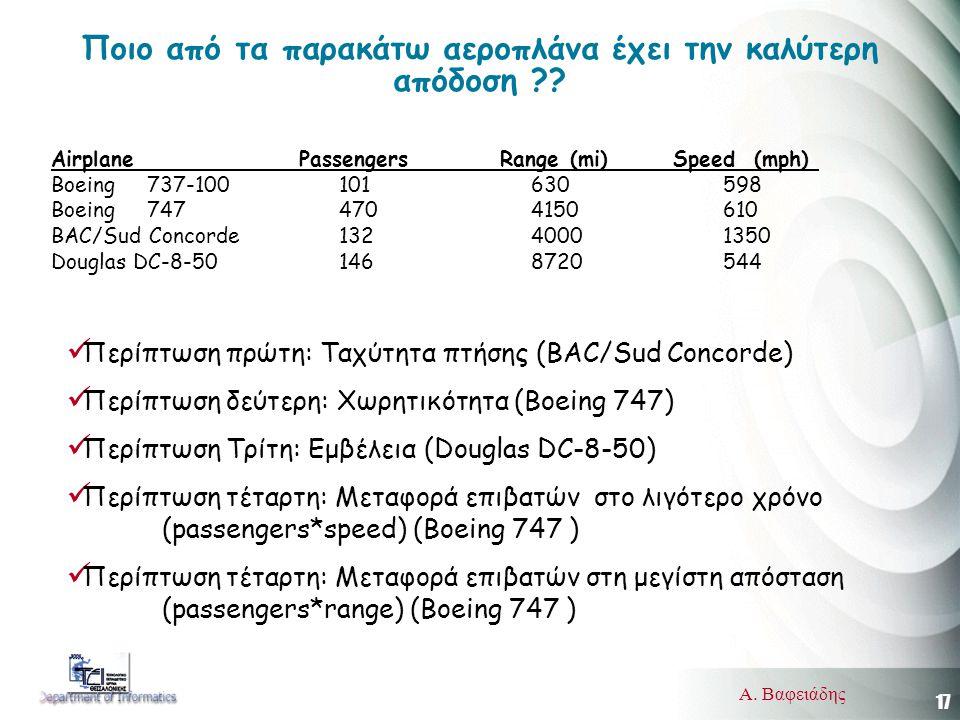 17 Α. Βαφειάδης Ποιο από τα παρακάτω αεροπλάνα έχει την καλύτερη απόδοση .