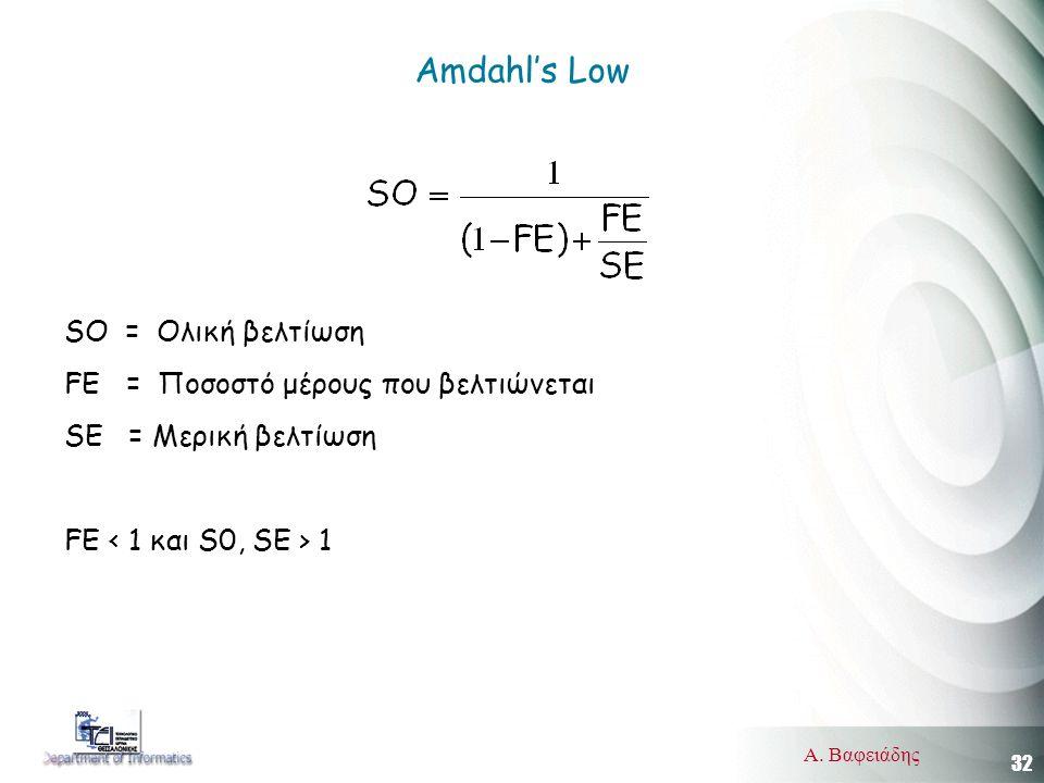32 Α. Βαφειάδης Amdahl's Low SO = Ολική βελτίωση FE = Ποσοστό μέρους που βελτιώνεται SE = Μερική βελτίωση FE 1