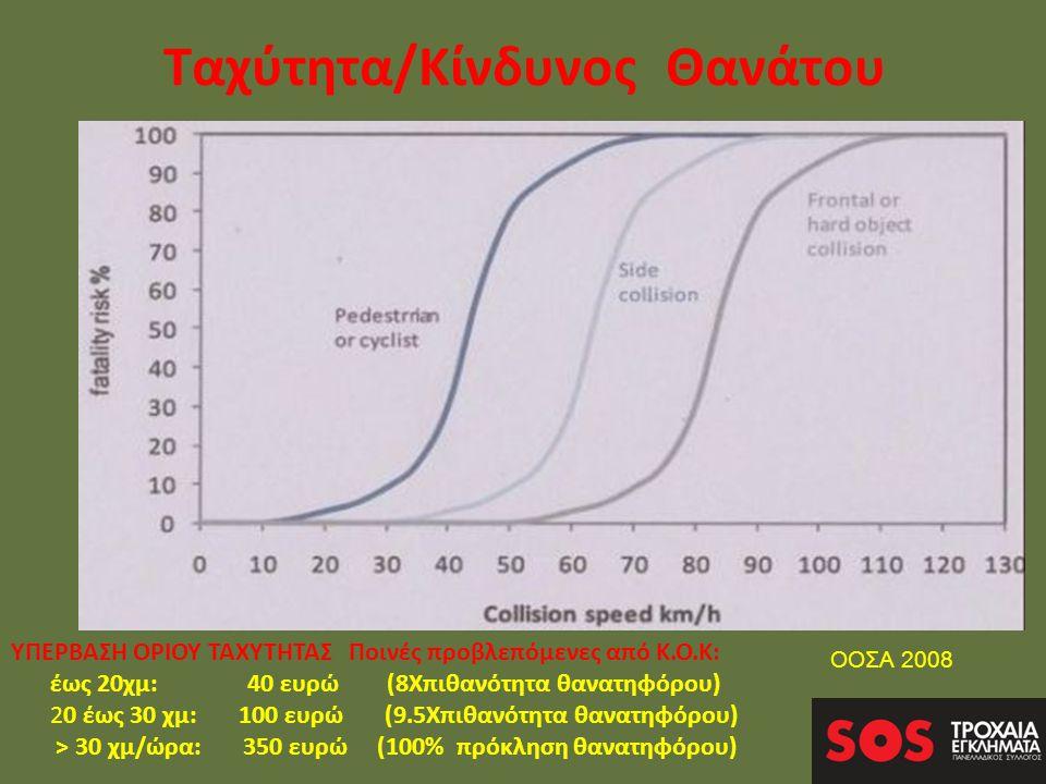 Ταχύτητα/Κίνδυνος Θανάτου ΥΠΕΡΒΑΣΗ ΟΡΙΟΥ ΤΑΧΥΤΗΤΑΣ Ποινές προβλεπόμενες από Κ.Ο.Κ: έως 20χμ: 40 ευρώ (8Χπιθανότητα θανατηφόρου) 20 έως 30 χμ: 100 ευρώ (9.5Χπιθανότητα θανατηφόρου) > 30 χμ/ώρα: 350 ευρώ (100% πρόκληση θανατηφόρου) ΟΟΣΑ 2008