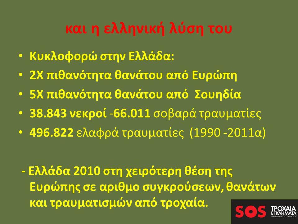 και η ελληνική λύση του • Κυκλοφορώ στην Ελλάδα: • 2Χ πιθανότητα θανάτου από Ευρώπη • 5Χ πιθανότητα θανάτου από Σουηδία • 38.843 νεκροί -66.011 σοβαρά τραυματίες • 496.822 ελαφρά τραυματίες (1990 -2011α) - Ελλάδα 2010 στη χειρότερη θέση της Ευρώπης σε αριθμο συγκρούσεων, θανάτων και τραυματισμών από τροχαία.