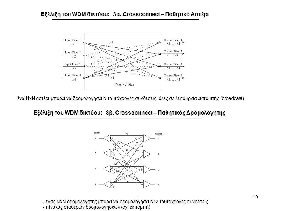 10 Εξέλιξη του WDM δικτύου: 3α. Crossconnect – Παθητικό Αστέρι Εξέλιξη του WDM δικτύου: 3β. Crossconnect – Παθητικός Δρομολογητής ένα NxN αστέρι μπορε