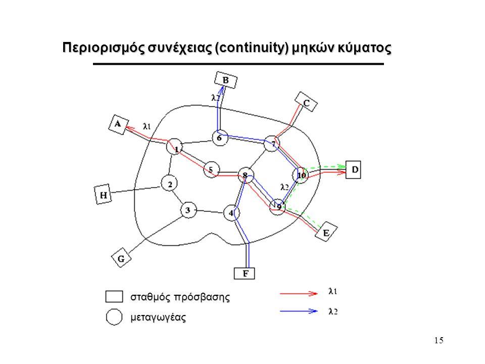 15 Περιορισμός συνέχειας (continuity) μηκών κύματος σταθμός πρόσβασης μεταγωγέας