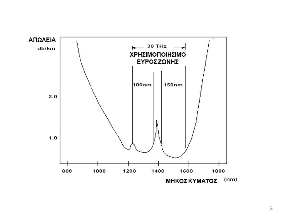 33 Χαρακτηριστικά του Laser - εύρος γραμμής: εύρος φάσματος του φωτός που παράγεται απ'το laser, επηρεάζει το φαινόμενο του σκορπίσματος (dispersion) επηρεάζει το φαινόμενο του σκορπίσματος (dispersion) - αστάθεια συχνότητας: διαφοροποιήσεις στη συχνότητα του laser, εξαιτίας αλλαγών στη θερμοκρασία, διαφοροποιήσεων στο injection current, κλπ αλλαγών στη θερμοκρασία, διαφοροποιήσεων στο injection current, κλπ - πλήθος των διαμήκων modes: πλήθος των μηκών κύματος που το laser μπορεί να ενισχύσει μπορεί να ενισχύσει - εύρος συντονισμού ( tuning range): εύρος των μηκών κύματος, επί των οποίων το laser μπορεί να λειτουργήσει - χρόνος συντονισμού (tuning delay) : χρόνος που απαιτείται, ώστε να συντονιστεί το laser απ'το ένα μήκος κύματος στο άλλο - συντονισιμότητα: συνεχώς συντονίσιμο (επί του εύρους συντονισμού του) ή διακριτά συντονίσιμο (μόνο σε επιλεγμένα μήκη κύματος) διακριτά συντονίσιμο (μόνο σε επιλεγμένα μήκη κύματος)
