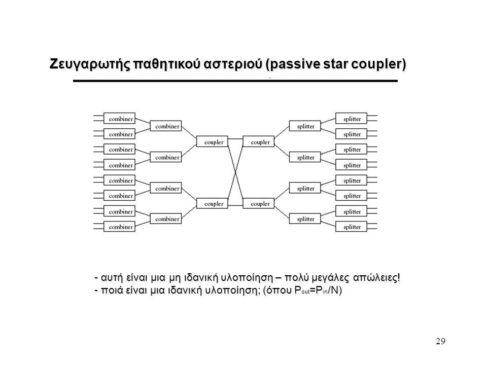 29 Ζευγαρωτής παθητικού αστεριού (passive star coupler) - αυτή είναι μια μη ιδανική υλοποίηση – πολύ μεγάλες απώλειες! - ποιά είναι μια ιδανική υλοποί