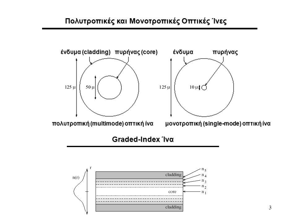 3 Πολυτροπικές και Μονοτροπικές Οπτικές Ίνες Graded-Index Ίνα πυρήνας (core) πυρήνας ένδυμα (cladding) ένδυμα πολυτροπική (multimode) οπτική ίνα μονοτ