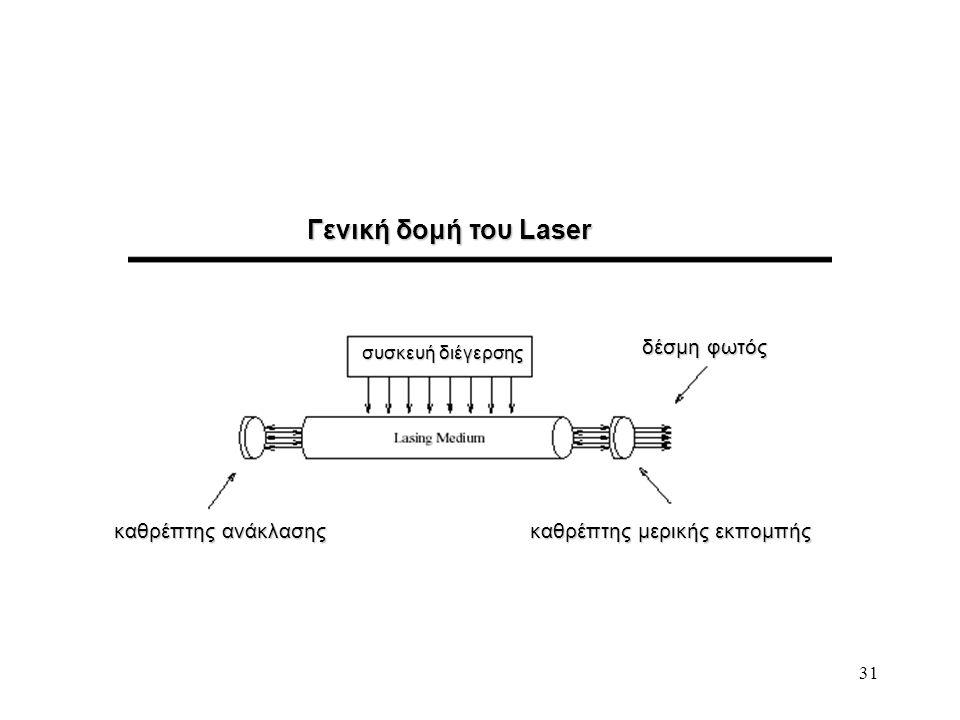 31 Γενική δομή του Laser καθρέπτης ανάκλασης καθρέπτης μερικής εκπομπής δέσμη φωτός συσκευή διέγερσης